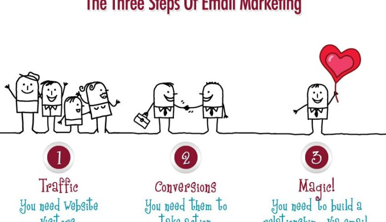 3 steps of email marketing