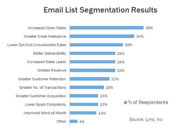 Email List segmentation results.